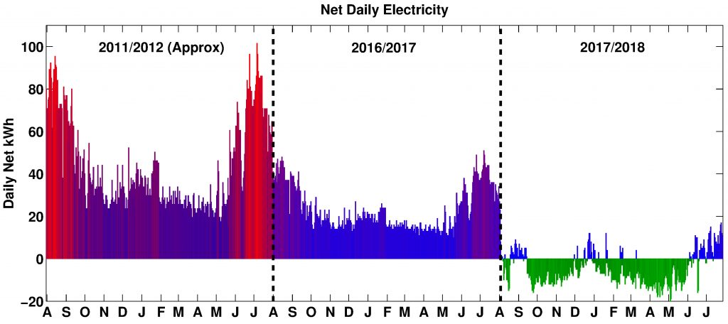 From 17,000 kWh/year to less than zero: my experience with